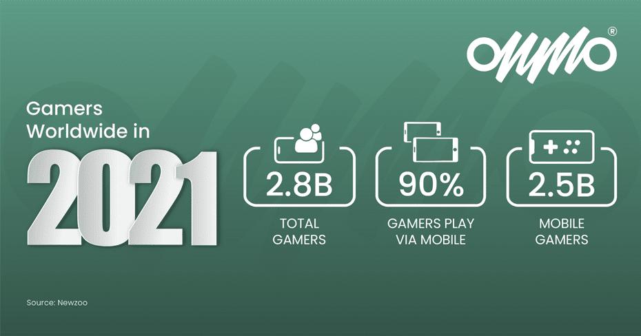 Gamers worldwide in 2021